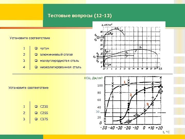 Тестовые вопросы (12 -13) Установите соответствие 1 q чугун 2 q алюминиевый сплав 3