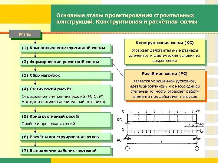 Основные этапы проектирования строительных конструкций. Конструктивная и расчётная схемы Этапы Конструктивная схема (КС) (1)