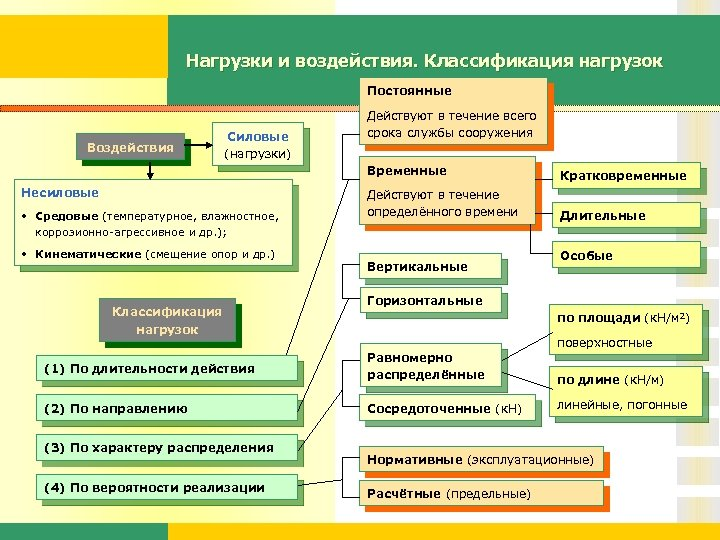 Нагрузки и воздействия. Классификация нагрузок Постоянные Воздействия Силовые (нагрузки) Действуют в течение всего срока