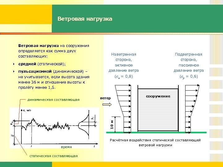 Ветровая нагрузка на сооружения определяется как сумма двух составляющих: 4 средней (статической); 4 пульсационной