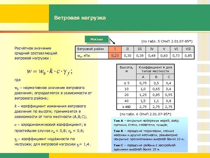 Ветровая нагрузка Москва Расчётное значение средней составляющей ветровой нагрузки : Ветровой район w 0,