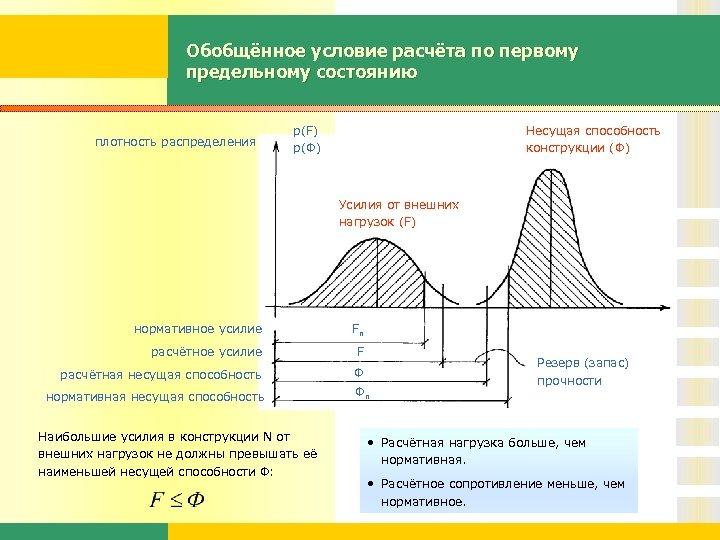 Обобщённое условие расчёта по первому предельному состоянию плотность распределения р(F) р(Ф) Несущая способность конструкции