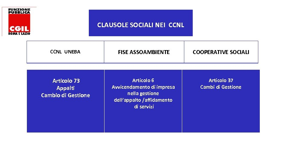 CLAUSOLE SOCIALI NEI CCNL UNEBA FISE ASSOAMBIENTE COOPERATIVE SOCIALI Articolo 73 Appalti Cambio di