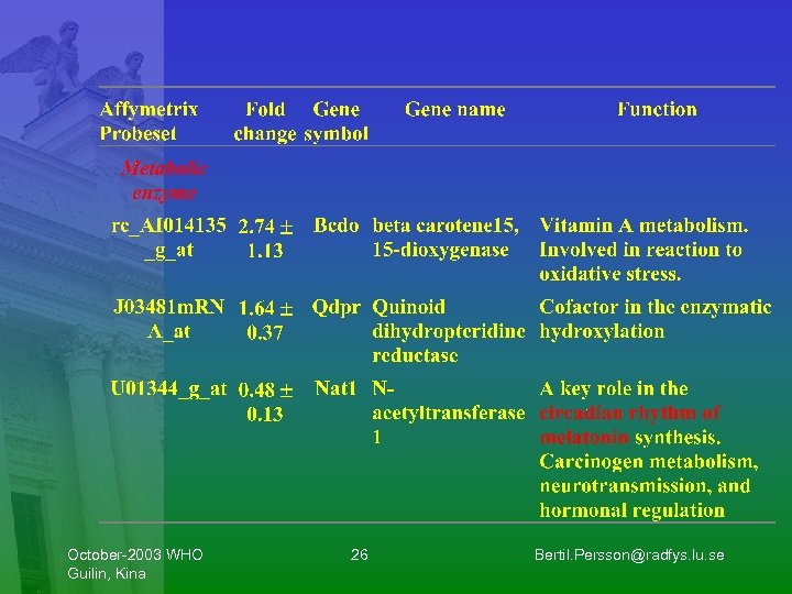 October-2003 WHO Guilin, Kina 26 Bertil. Persson@radfys. lu. se