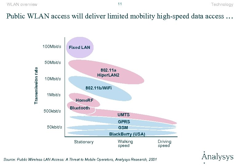11 WLAN overview Technology Public WLAN access will deliver limited mobility high-speed data access