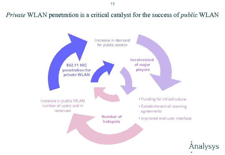 13 Private WLAN penetration is a critical catalyst for the success of public WLAN