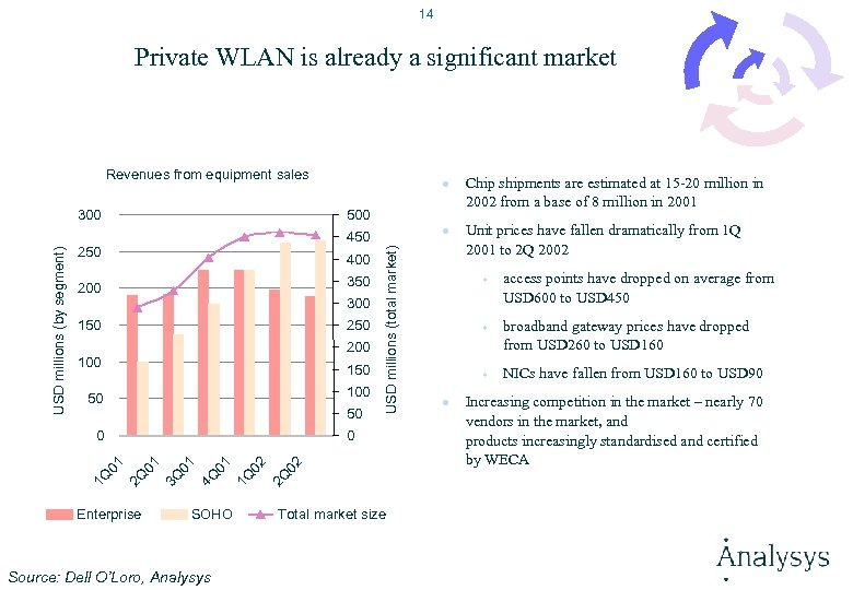 14 Private WLAN is already a significant market Revenues from equipment sales 500 250