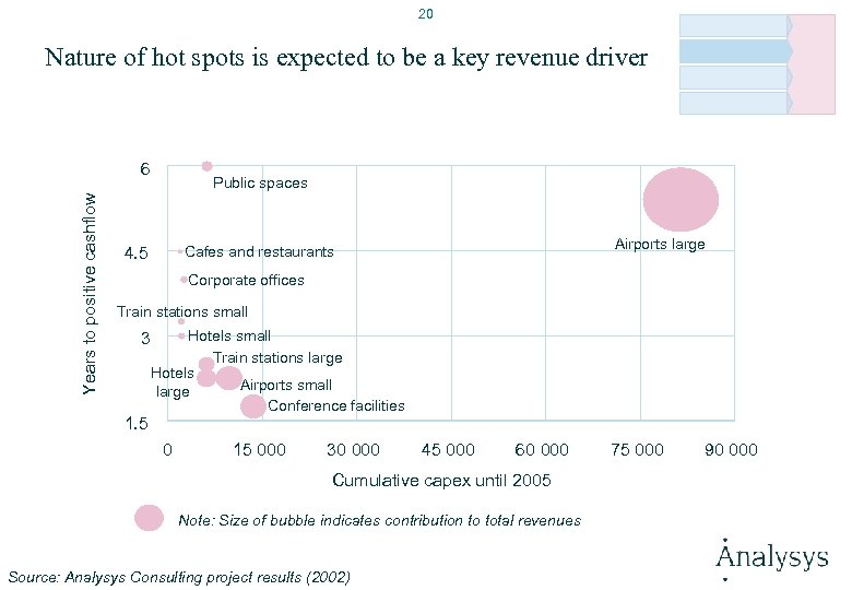 20 Nature of hot spots is expected to be a key revenue driver Years