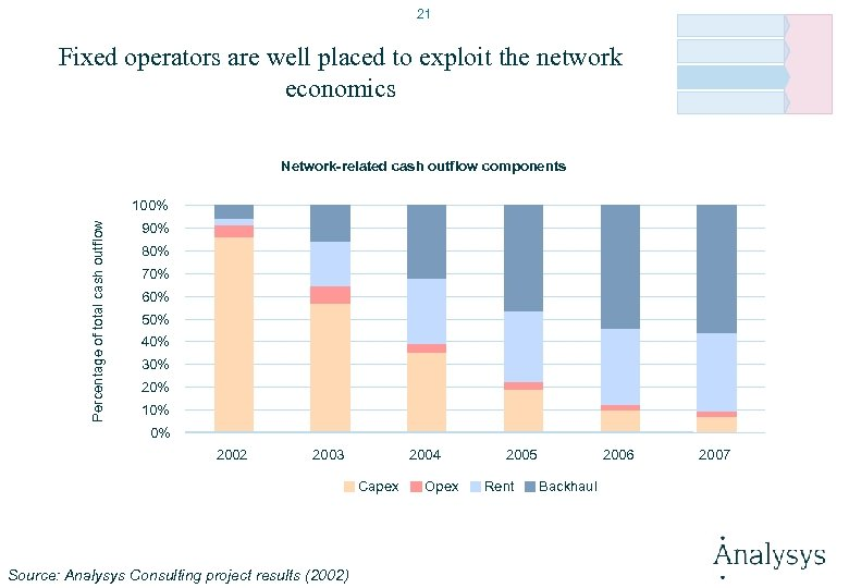 21 Fixed operators are well placed to exploit the network economics Network-related cash outflow