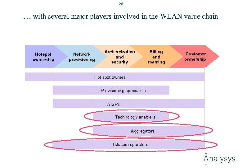 26 … with several major players involved in the WLAN value chain Hotspot ownership