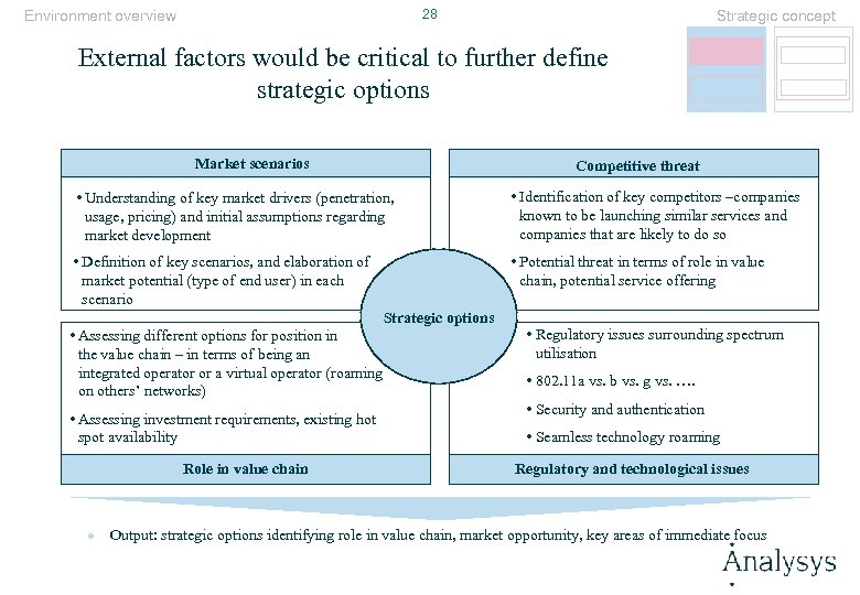 28 Environment overview Strategic concept External factors would be critical to further define strategic
