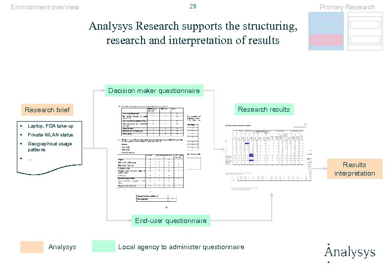 Environment overview 29 Primary Research Analysys Research supports the structuring, research and interpretation of