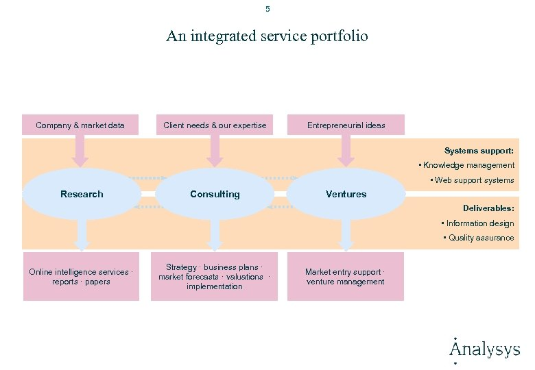5 An integrated service portfolio Company & market data Client needs & our expertise