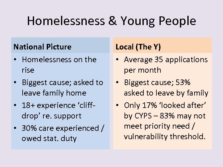 Homelessness & Young People National Picture • Homelessness on the rise • Biggest cause;