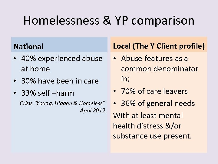 Homelessness & YP comparison National • 40% experienced abuse at home • 30% have