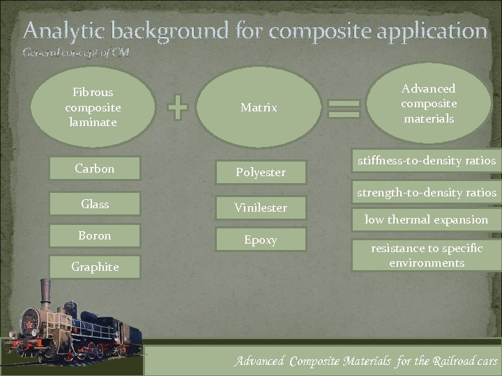 Analytic background for composite application General concept of CM Fibrous composite laminate Carbon Glass