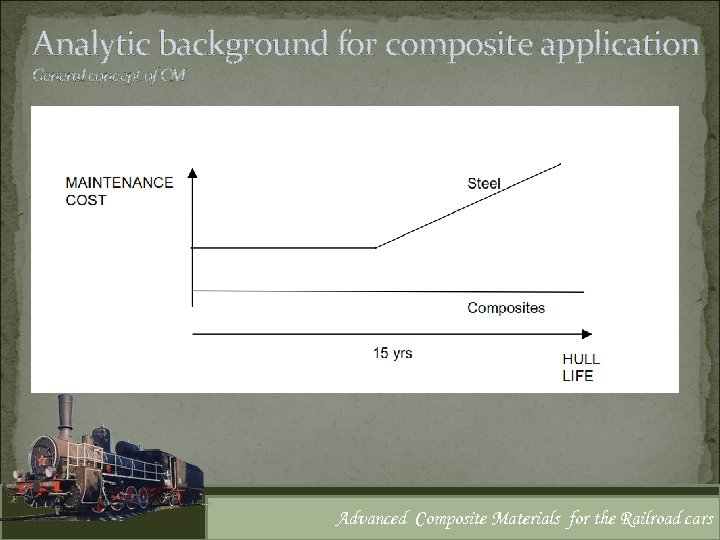 Analytic background for composite application General concept of CM Advanced Composite Materials for the
