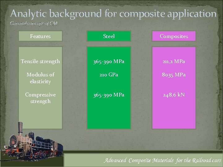 Analytic background for composite application General concept of CM Features Steel Composites Tensile strength