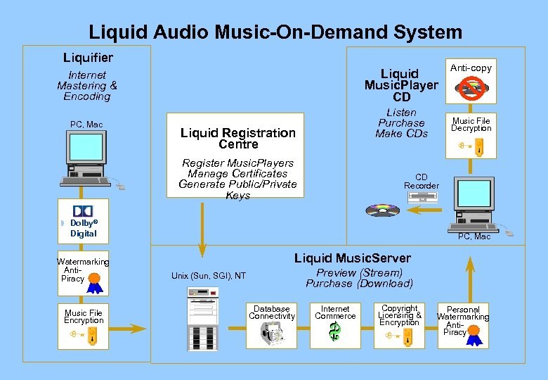 Liquid Audio Music-On-Demand System Liquifier Internet Mastering & Encoding Liquid Music. Player CD PC,
