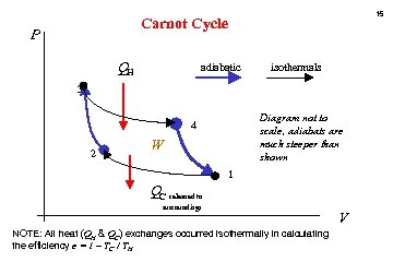 15 Carnot Cycle P QH adiabatic isothermals 3 Diagram not to scale, adiabats are