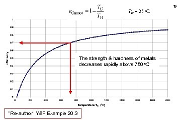 19 TC = 25 o. C The strength & hardness of metals decreases rapidly