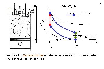 29 Otto Cycle P 3 isothermals adiabatic QH 2 4 Po 1 5 QC