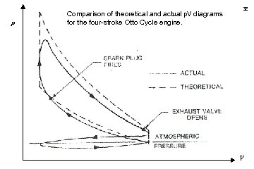 p Comparison of theoretical and actual p. V diagrams for the four-stroke Otto Cycle