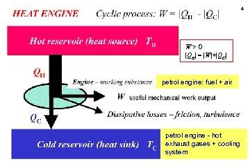4 W>0  QH  =  W + QC  petrol engine: fuel + air petrol engine - hot