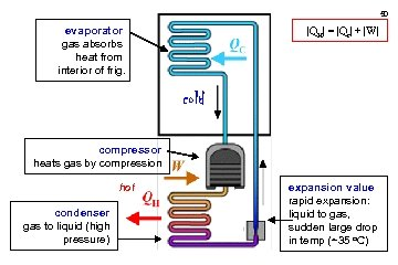 50 evaporator gas absorbs heat from interior of frig.  QH  =  Qc  +  W 