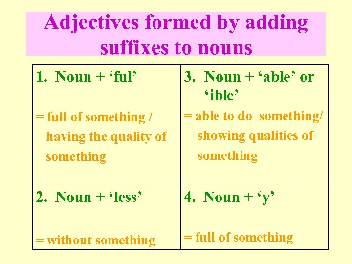 Adjectives formed by adding suffixes to nouns 1. Noun + 'ful' 3. Noun +