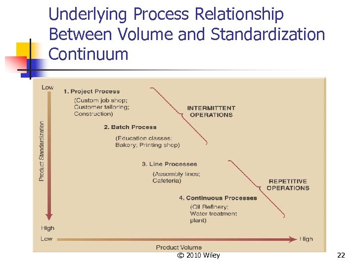 Underlying Process Relationship Between Volume and Standardization Continuum © 2010 Wiley 22