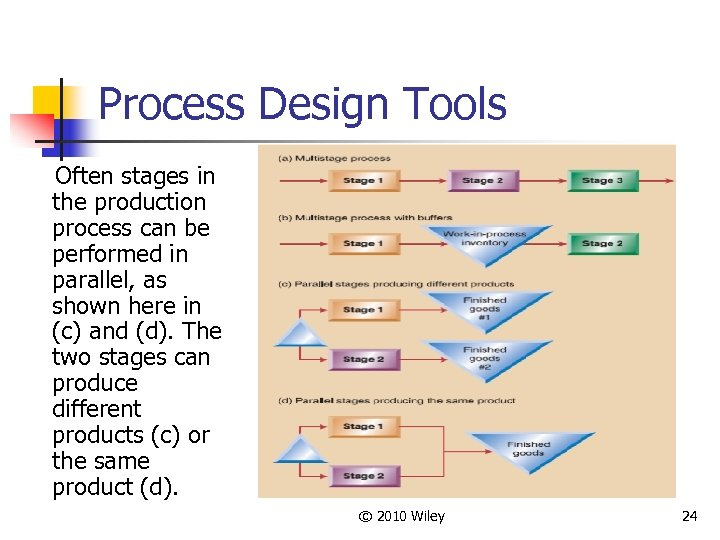 Process Design Tools Often stages in the production process can be performed in parallel,