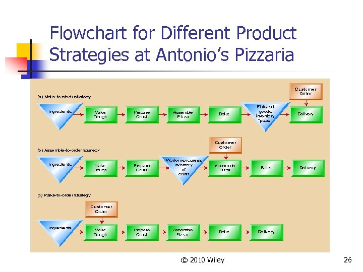 Flowchart for Different Product Strategies at Antonio's Pizzaria © 2010 Wiley 26