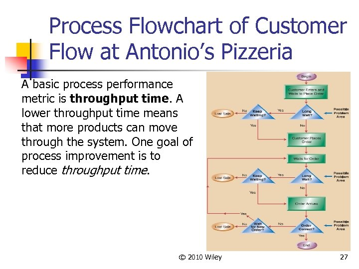 Process Flowchart of Customer Flow at Antonio's Pizzeria A basic process performance metric is