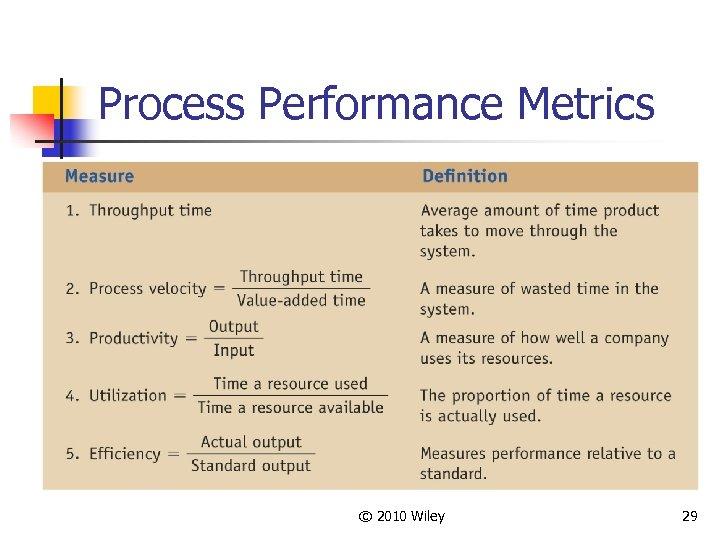 Process Performance Metrics © 2010 Wiley 29