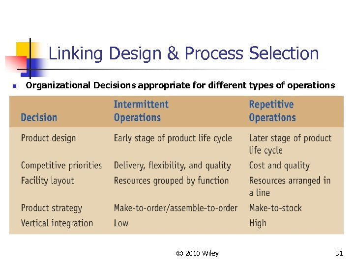 Linking Design & Process Selection n Organizational Decisions appropriate for different types of operations