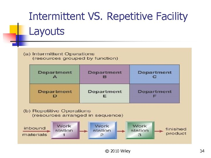 Intermittent VS. Repetitive Facility Layouts © 2010 Wiley 34