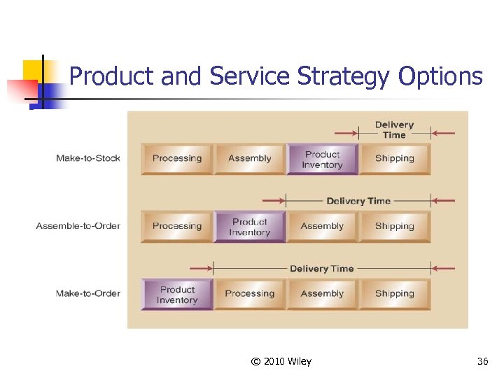 Product and Service Strategy Options © 2010 Wiley 36