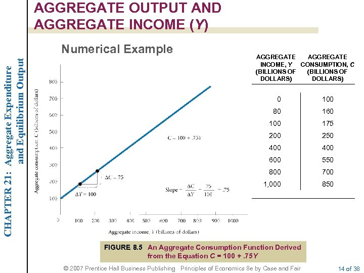 AGGREGATE OUTPUT AND AGGREGATE INCOME (Y) CHAPTER 21: Aggregate Expenditure and Equilibrium Output Numerical