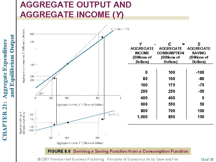 CHAPTER 21: Aggregate Expenditure and Equilibrium Output AGGREGATE OUTPUT AND AGGREGATE INCOME (Y) Y