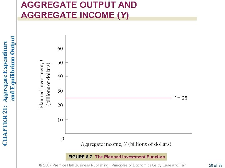 CHAPTER 21: Aggregate Expenditure and Equilibrium Output AGGREGATE OUTPUT AND AGGREGATE INCOME (Y) FIGURE