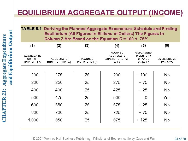 CHAPTER 21: Aggregate Expenditure and Equilibrium Output EQUILIBRIUM AGGREGATE OUTPUT (INCOME) TABLE 8. 1