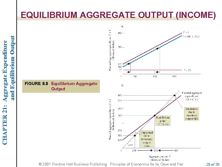 CHAPTER 21: Aggregate Expenditure and Equilibrium Output EQUILIBRIUM AGGREGATE OUTPUT (INCOME) FIGURE 8. 8