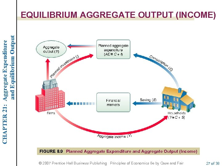 CHAPTER 21: Aggregate Expenditure and Equilibrium Output EQUILIBRIUM AGGREGATE OUTPUT (INCOME) FIGURE 8. 9