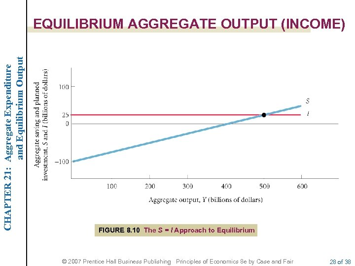 CHAPTER 21: Aggregate Expenditure and Equilibrium Output EQUILIBRIUM AGGREGATE OUTPUT (INCOME) FIGURE 8. 10