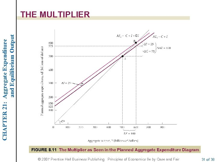 CHAPTER 21: Aggregate Expenditure and Equilibrium Output THE MULTIPLIER FIGURE 8. 11 The Multiplier