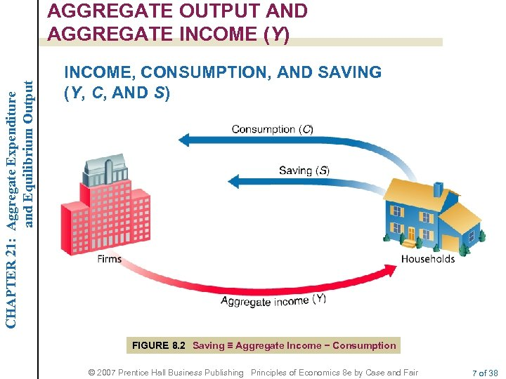 CHAPTER 21: Aggregate Expenditure and Equilibrium Output AGGREGATE OUTPUT AND AGGREGATE INCOME (Y) INCOME,