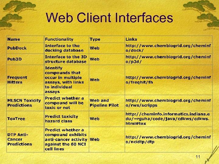 Web Client Interfaces 11