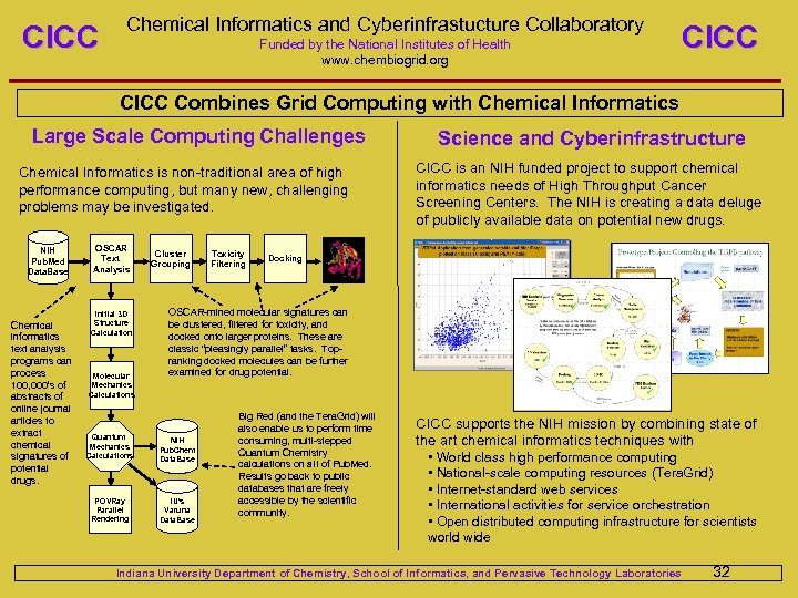 CICC Chemical Informatics and Cyberinfrastucture Collaboratory Funded by the National Institutes of Health www.