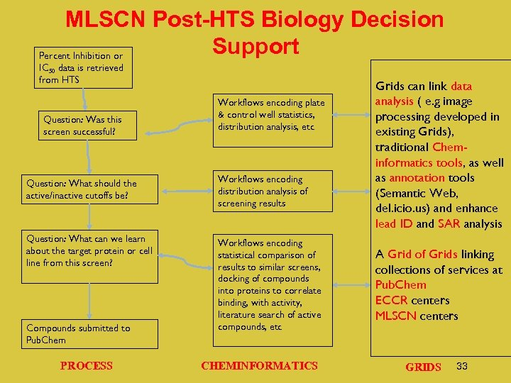 MLSCN Post-HTS Biology Decision Support Percent Inhibition or IC 50 data is retrieved from